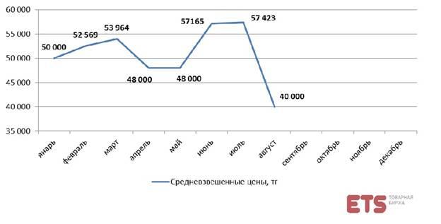 цена пшеицы 3 класса на московской бирже определить, как